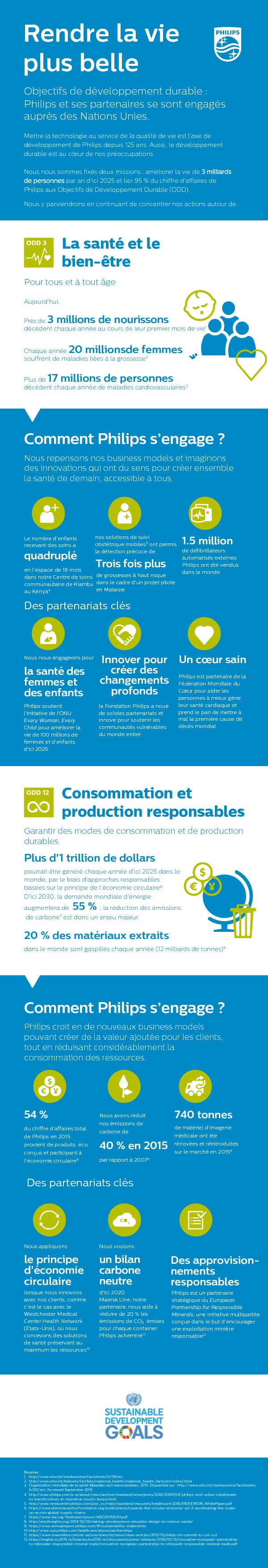 http://www.philips.fr/c-dam/corporate/about-philips/sustainability/infographics/Philips_SDG_Infographic_2016_FINAL_FR.pdf
